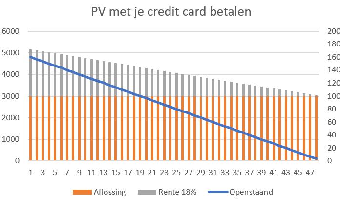 Het is zelfs goedkoper om een zonnepanelen-installatie met een credit card af te rekenen met 18% rente dan ze te huren via Hallostroom.