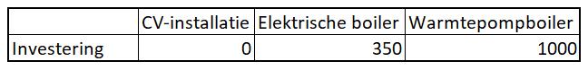 Investeringen per apparaat: de cv-installatie hangt er al en kost dus nul euro. De elektrische boiler kost 350 euro en de warmtepompboiler 1000 euro.