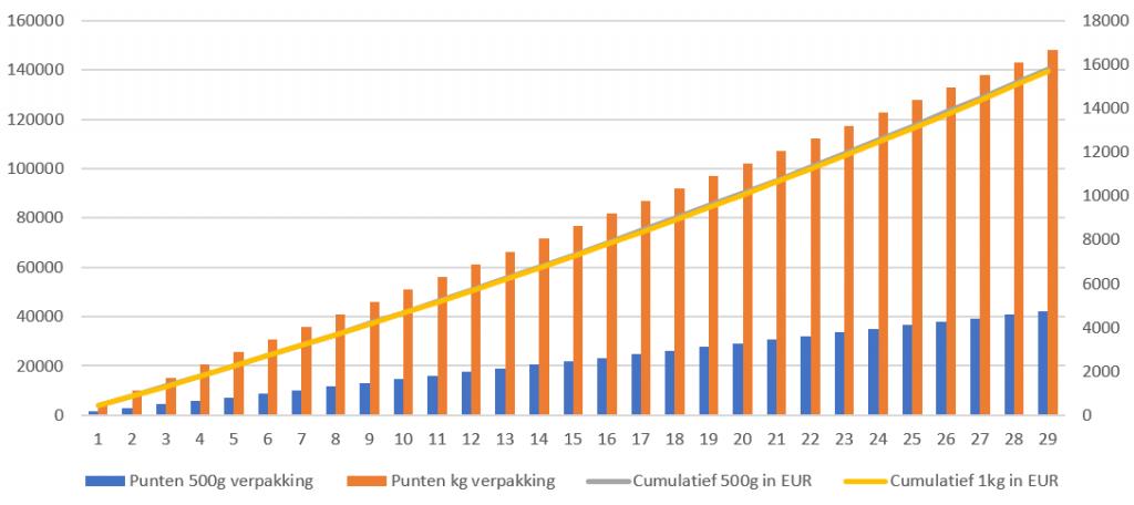 Grafiek van de opbouw van punten per 500 gram of 1000 gram verpakking geplot tegen de hoeveelheid euro's die het kost om deze koffie te kopen.