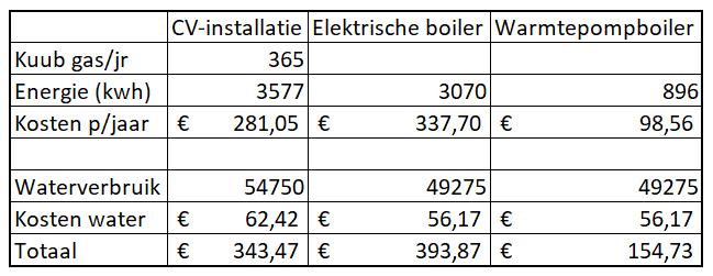 Dit plaatje is een tabel. Hieruit blijkt dat de warmtepompboiler met vlag en wimpel de energiewedstrijd wint, evenals de lopende kosten per jaar.