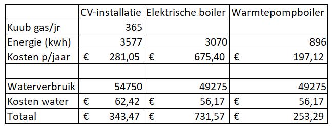 De kosten van energieverbruik voor het verwarmen van tapwater, per bron: cv-installatie, elektrische boiler of warmtepompboiler. Dit obv. de normale energieprijzen (dus niet met zonnepanelen)