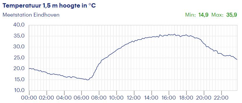 De temperatuur in Eindhoven, op de dag van de berekening hoeveel energie of elektriciteit een airco gebruikt in de zomer.