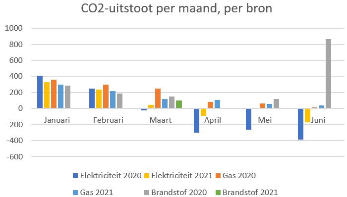 Ons doel is niet alleen minder energie verbruiken, maar ook minder CO2 uitstoten. In deze categoriën hebben wij een directe invloed.